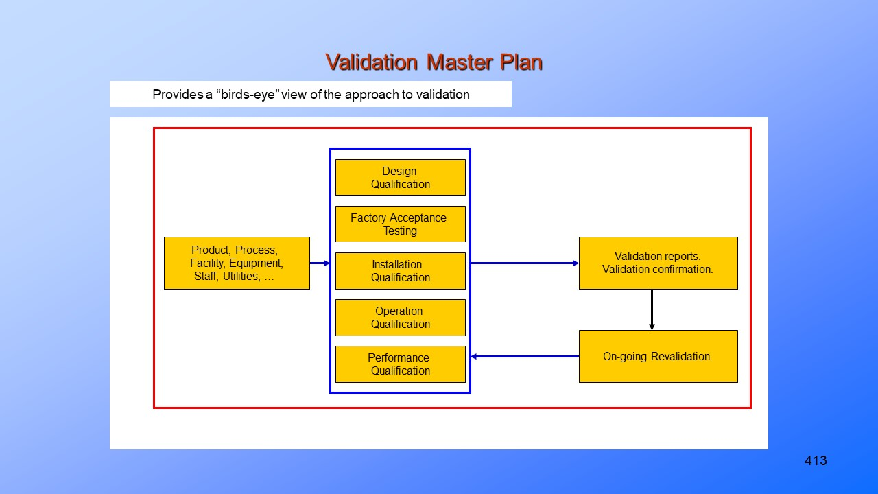 Validation Lifecycle