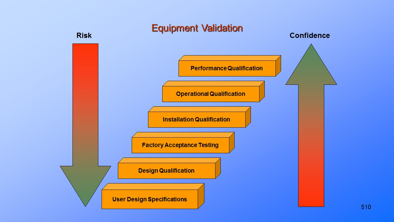 Product and Process Validation.