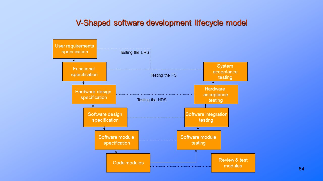 Software Validation - Development Life Cycle