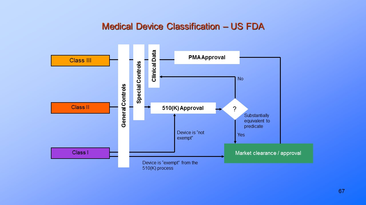 Medical Device Validation FDA, EU. Sample page. View more pages >>> >>>