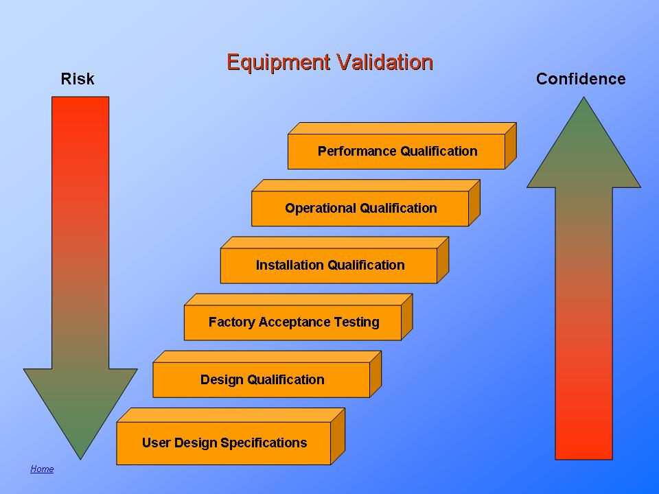 Stages-to-equipment-validation Test Plan Format Examples on sql format examples, thesis statement format examples, business rules format examples, status report format examples, business case format examples,
