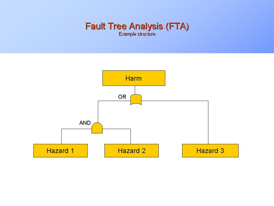 what is fault tree analysis fta presentationeze. Black Bedroom Furniture Sets. Home Design Ideas