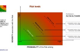 AFAP As Far As Possible. Risk reduction requirements for Medical Devices.