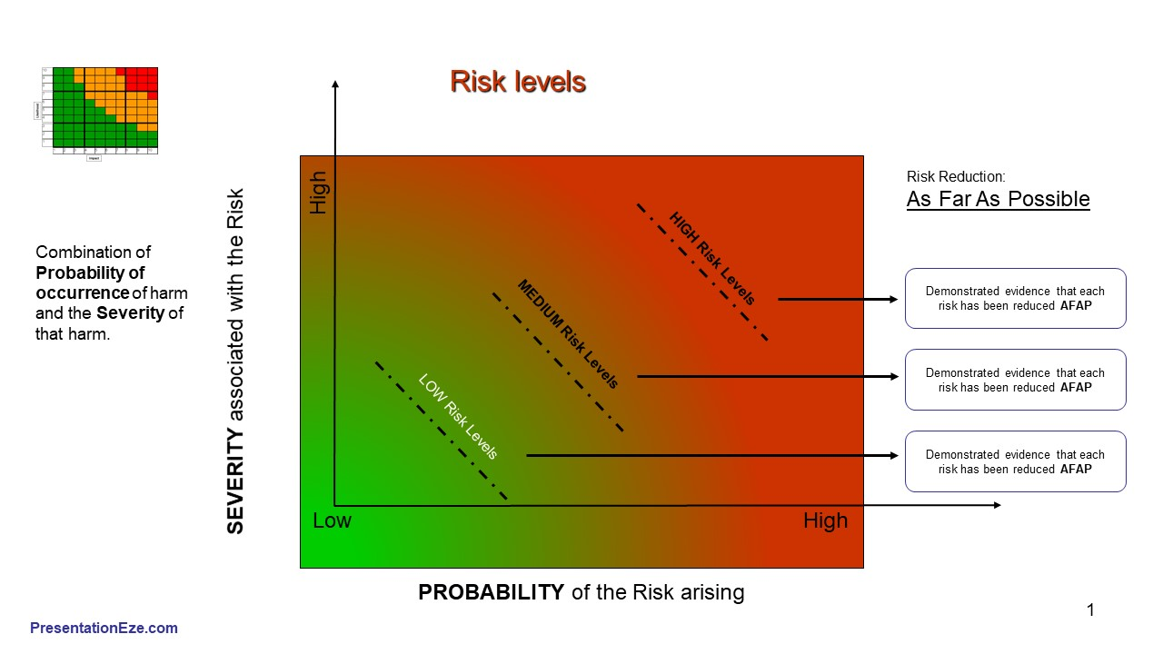 AFAP As Far As Possible. Risk reduction.