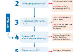 ISO Standards Development