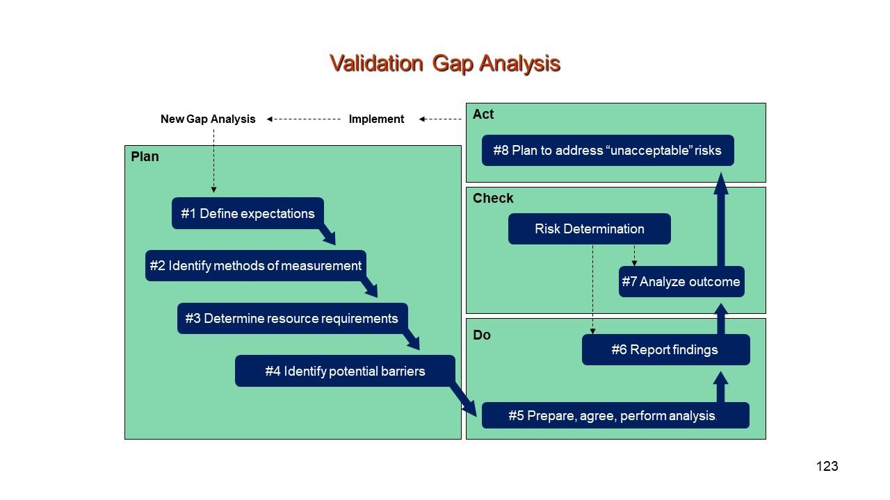 Validation Analysis