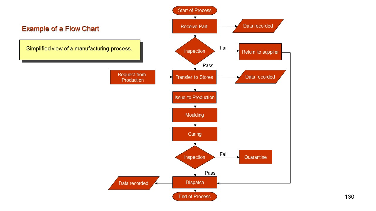 The Process Flow Chart Quality Management Tools And Techniquespresentationeze