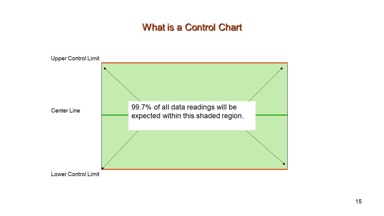 SPC Control Chart