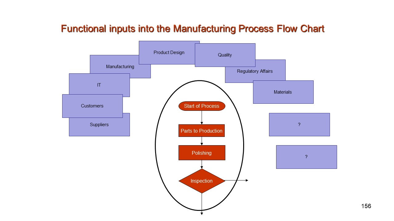 [SCHEMATICS_43NM]  Manufacturing Process Flow Chart   Information & Training   Quality  Tools.PresentationEZE   Process Flow Diagram Manufacturing      PresentationEZE