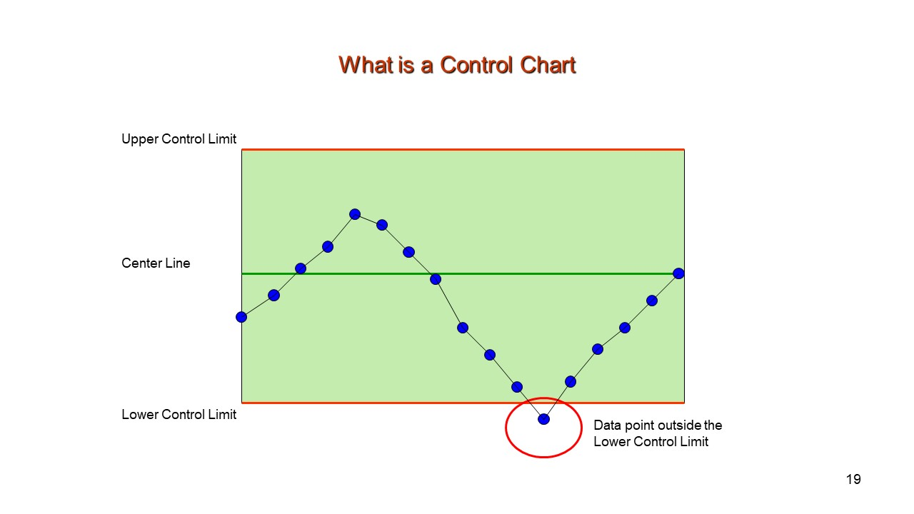 The Control Chart