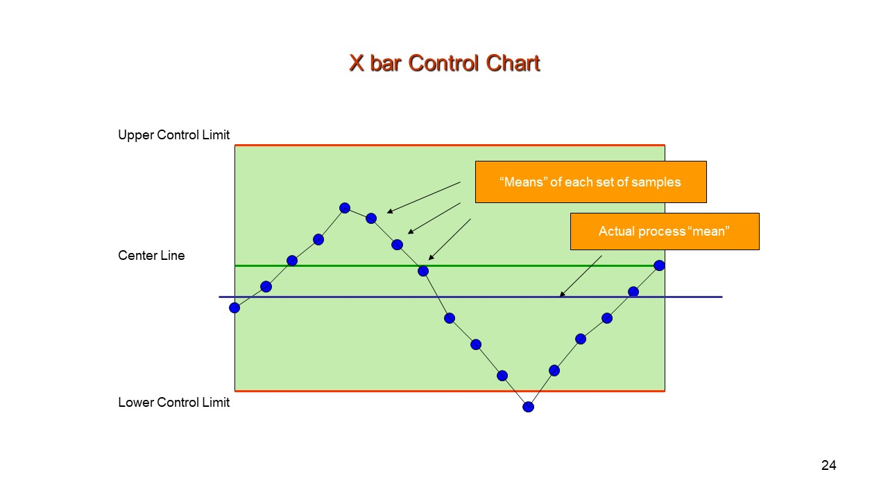 Types of Control Chart