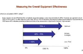 Overall Equipment Effectiveness