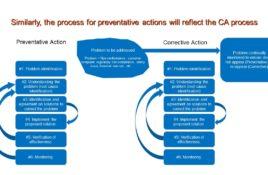 CAPA - Corrective and Preventive Action.