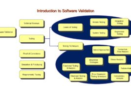 Validation of Software