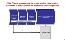 Change Management. Change Control.