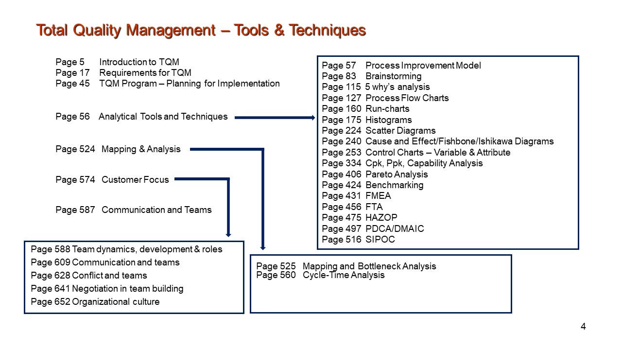 TQM Contents 2021