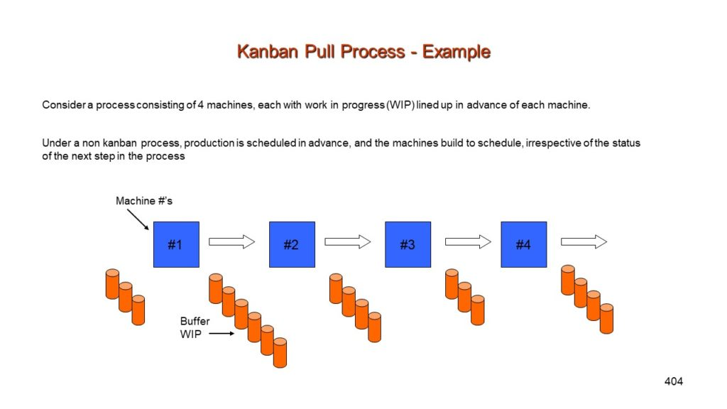 Lean Process Training