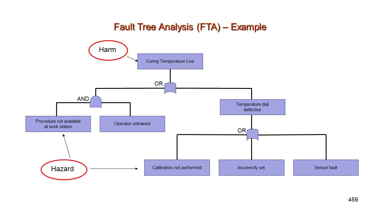 Fault Tree Analysis | Information & Training | Analytical ...