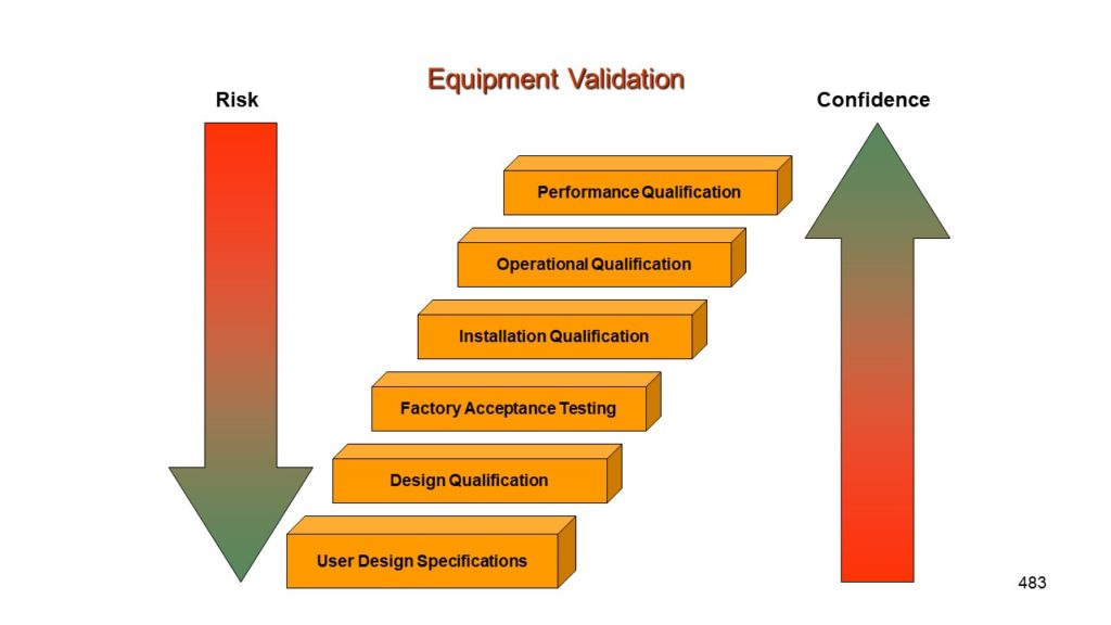 Process Validation Training