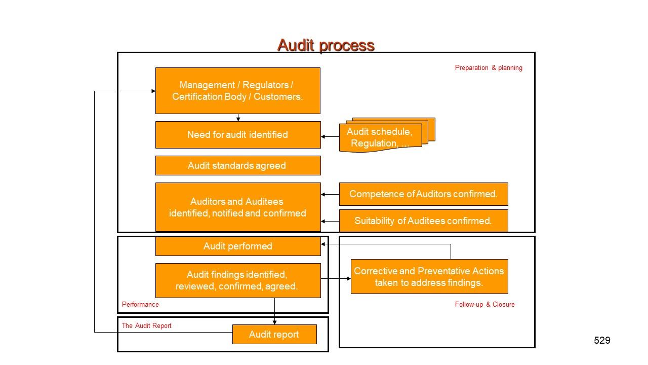 Quality Assurance Audit Quality Assurance Auditing Informationpresentationeze