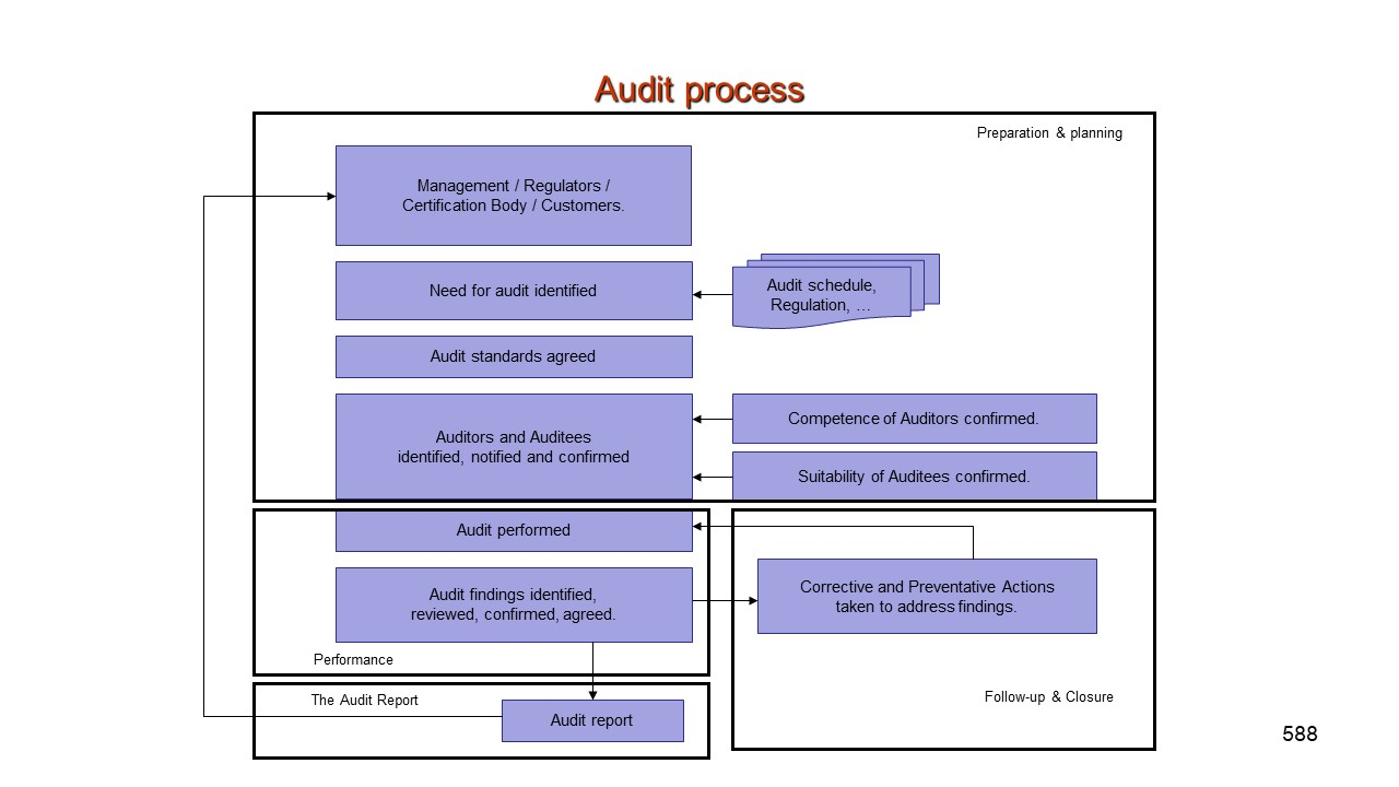 Quality Assurance Auditing.