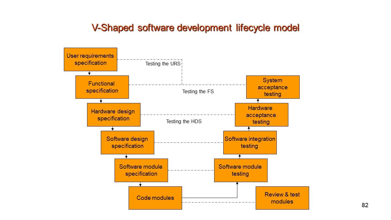 Software Design Specification. SDS.